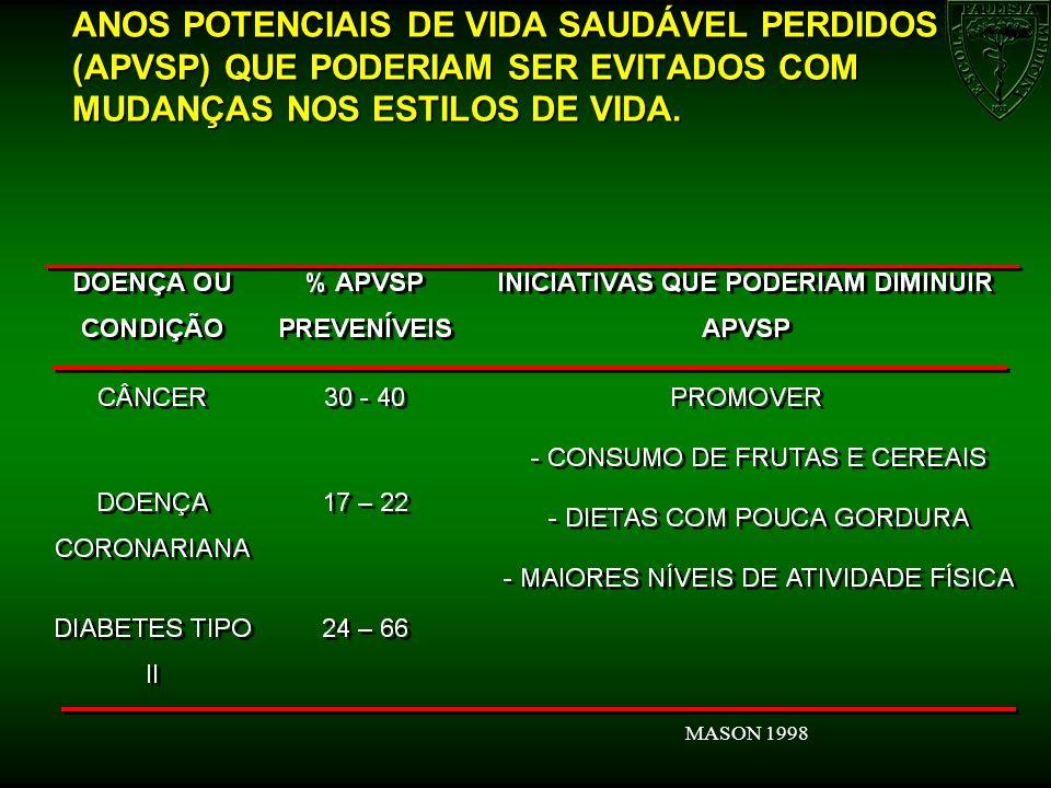 ANOS POTENCIAIS DE VIDA SAUDÁVEL PERDIDOS (APVSP) QUE PODERIAM SER EVITADOS COM MUDANÇAS NOS ESTILOS DE VIDA. MASON 1998