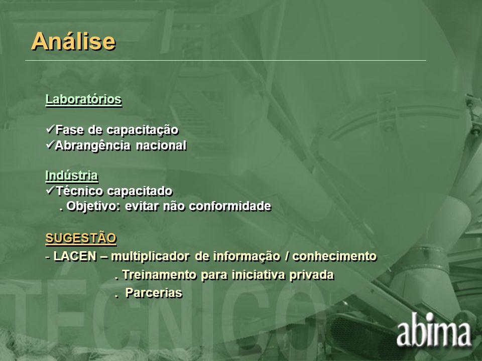 Análise Laboratórios Fase de capacitação Abrangência nacional Indústria Técnico capacitado. Objetivo: evitar não conformidade SUGESTÃO - LACEN – multi