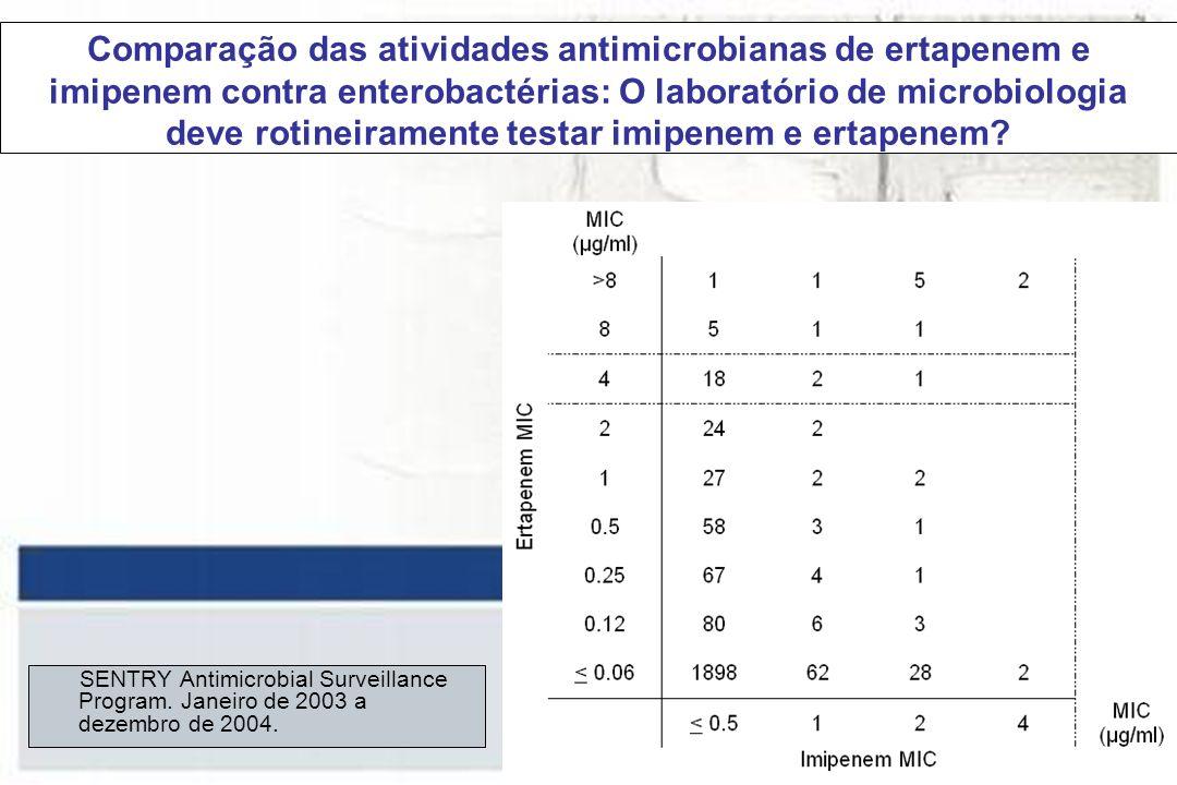 Comparação das atividades antimicrobianas de ertapenem e imipenem contra enterobactérias: O laboratório de microbiologia deve rotineiramente testar imipenem e ertapenem.