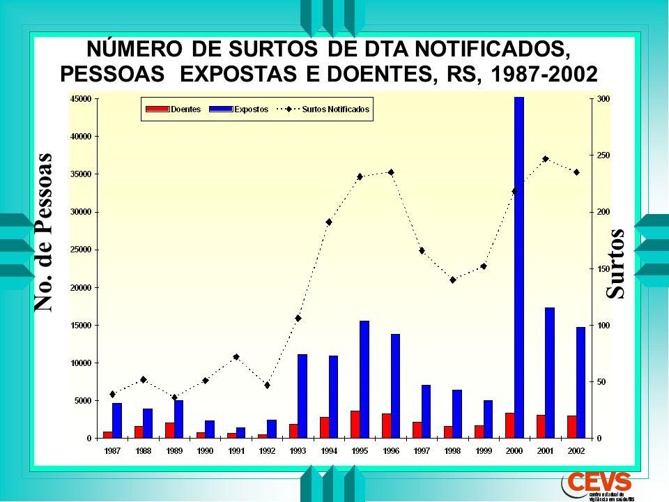 NÚMERO DE SURTOS DE DTA NOTIFICADOS, PESSOAS EXPOSTAS E DOENTES, RS, 1987-2002 Surtos No. de Pessoas