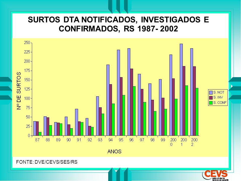 SURTOS DTA NOTIFICADOS, INVESTIGADOS E CONFIRMADOS, RS 1987- 2002 FONTE: DVE/CEVS/SES/RS