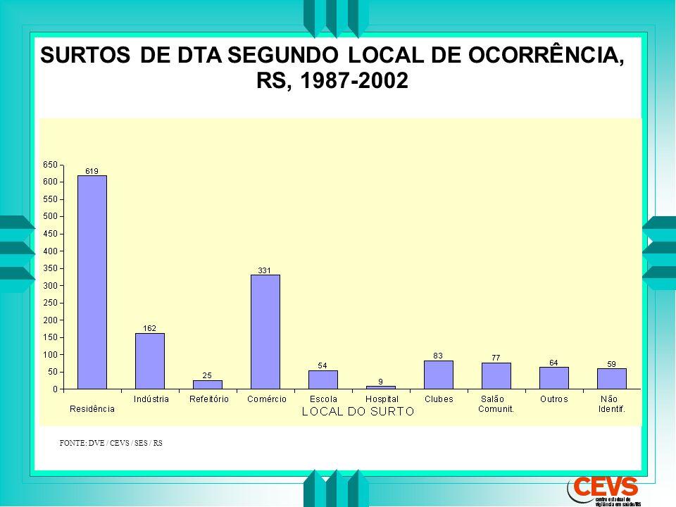 SURTOS DE DTA SEGUNDO LOCAL DE OCORRÊNCIA, RS, 1987-2002 FONTE: DVE / CEVS / SES / RS
