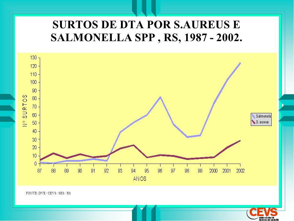SURTOS DE DTA POR S.AUREUS E SALMONELLA SPP, RS, 1987 - 2002. FONTE: DVE / CEVS / SES / RS