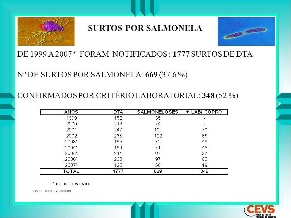 DE 1999 A 2007* FORAM NOTIFICADOS : 1777 SURTOS DE DTA Nº DE SURTOS POR SALMONELA: 669 (37,6 %) CONFIRMADOS POR CRITÉRIO LABORATORIAL: 348 (52 %) FONT