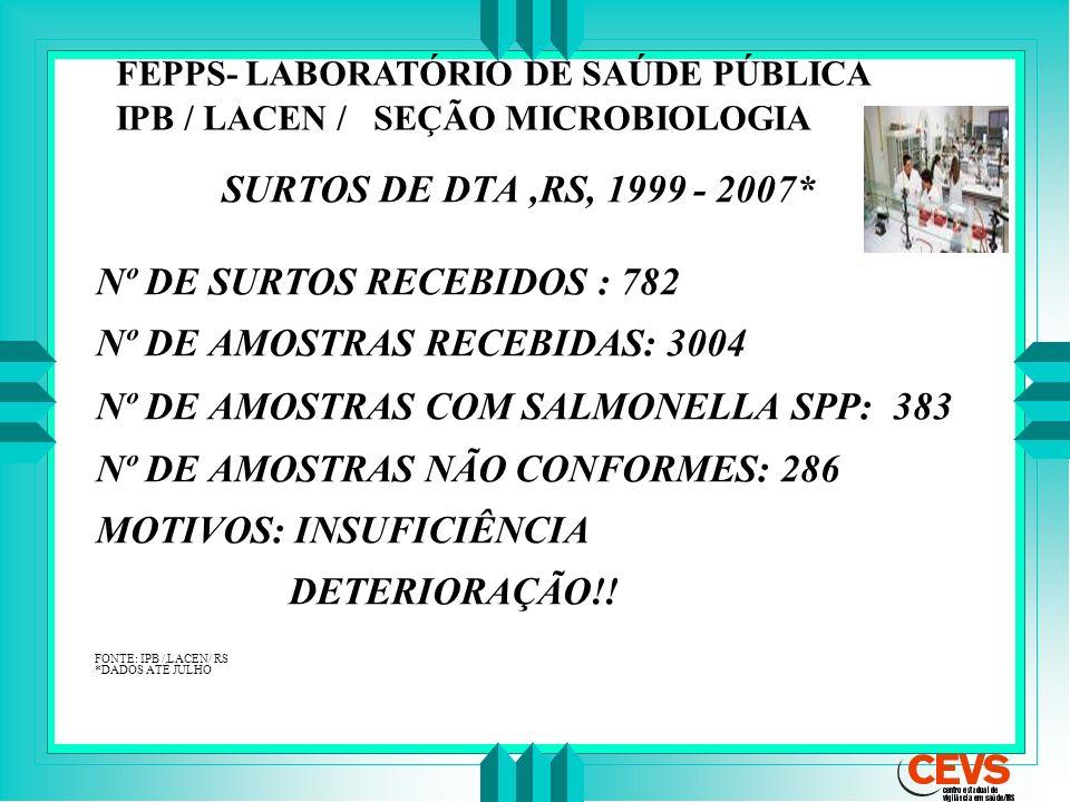 SURTOS DE DTA,RS, 1999 - 2007* Nº DE SURTOS RECEBIDOS : 782 Nº DE AMOSTRAS RECEBIDAS: 3004 Nº DE AMOSTRAS COM SALMONELLA SPP: 383 Nº DE AMOSTRAS NÃO C
