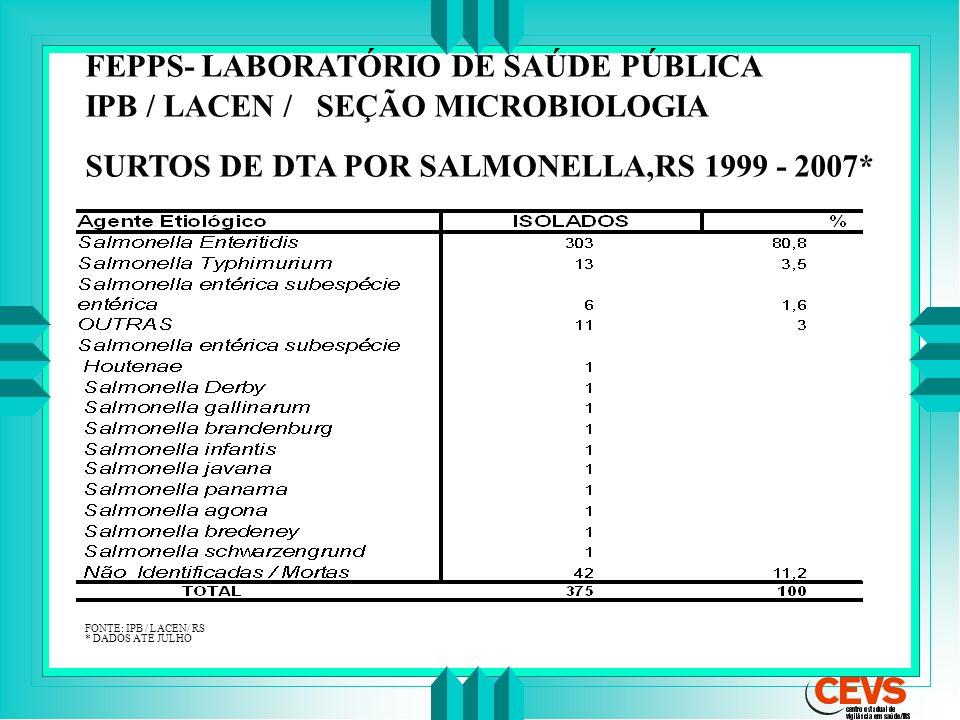 FEPPS- LABORATÓRIO DE SAÚDE PÚBLICA IPB / LACEN / SEÇÃO MICROBIOLOGIA SURTOS DE DTA POR SALMONELLA,RS 1999 - 2007* FONTE: IPB / LACEN/ RS * DADOS ATÉ