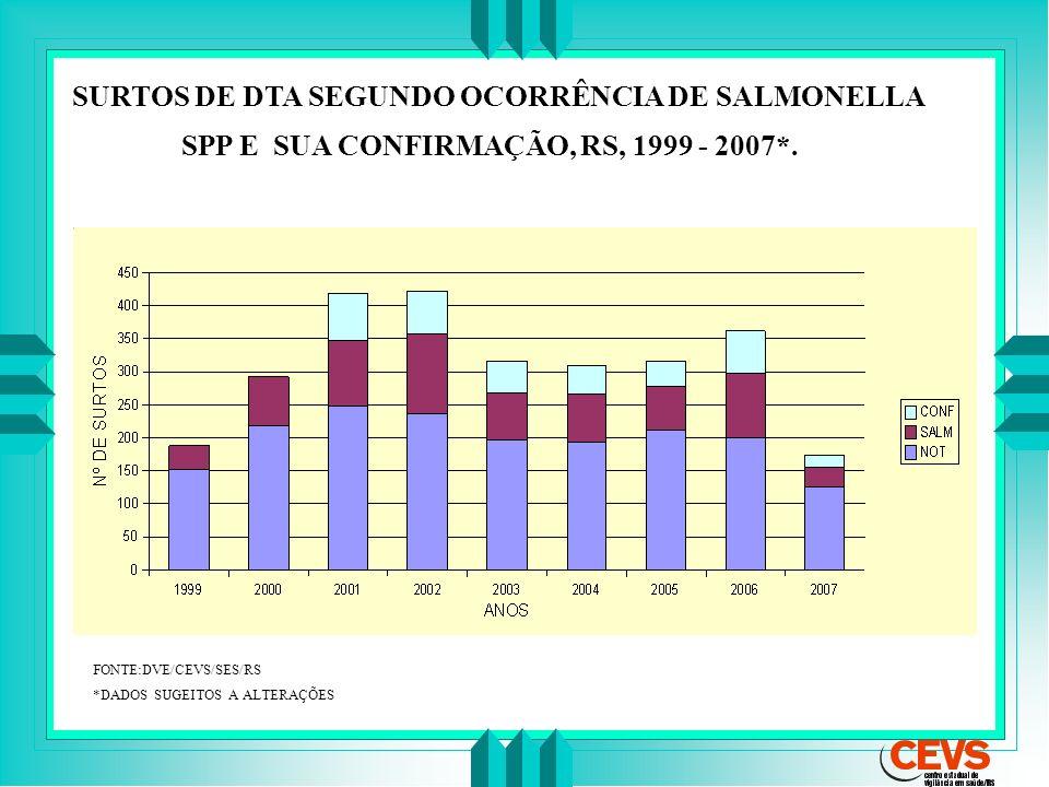 FONTE:DVE/CEVS/SES/RS *DADOS SUGEITOS A ALTERAÇÕES SURTOS DE DTA SEGUNDO OCORRÊNCIA DE SALMONELLA SPP E SUA CONFIRMAÇÃO, RS, 1999 - 2007*.