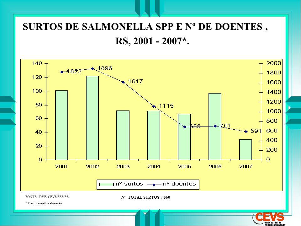 SURTOS DE SALMONELLA SPP E Nº DE DOENTES, RS, 2001 - 2007*. FONTE:: DVE/ CEVS/SES/RS * Dasos sugeitoa alreração Nº TOTAL SURTOS : 560