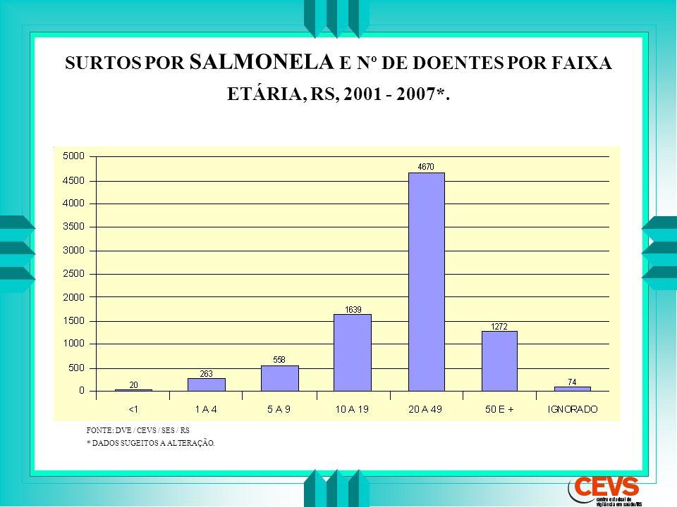 SURTOS POR SALMONELA E Nº DE DOENTES POR FAIXA ETÁRIA, RS, 2001 - 2007*. FONTE: DVE / CEVS / SES/ RS * DADOS SUGEITOS A ALTERAÇÃO.