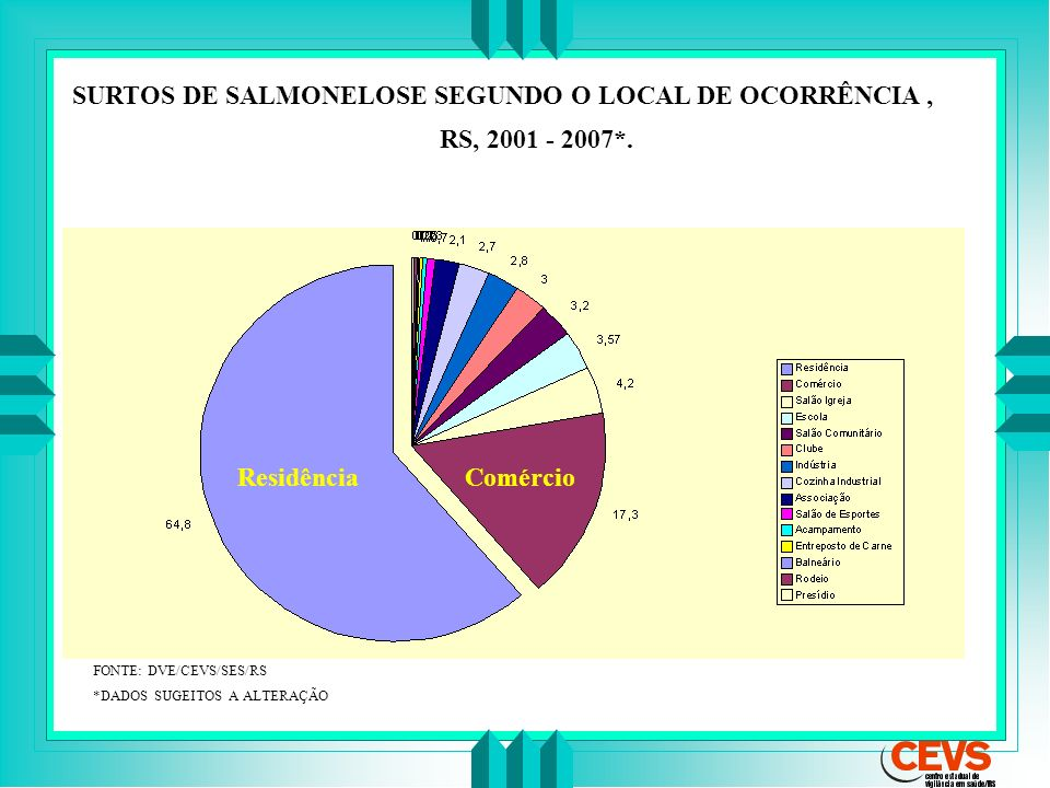 SURTOS DE SALMONELOSE SEGUNDO O LOCAL DE OCORRÊNCIA, RS, 2001 - 2007*. FONTE: DVE/CEVS/SES/RS *DADOS SUGEITOS A ALTERAÇÃO ResidênciaComércio