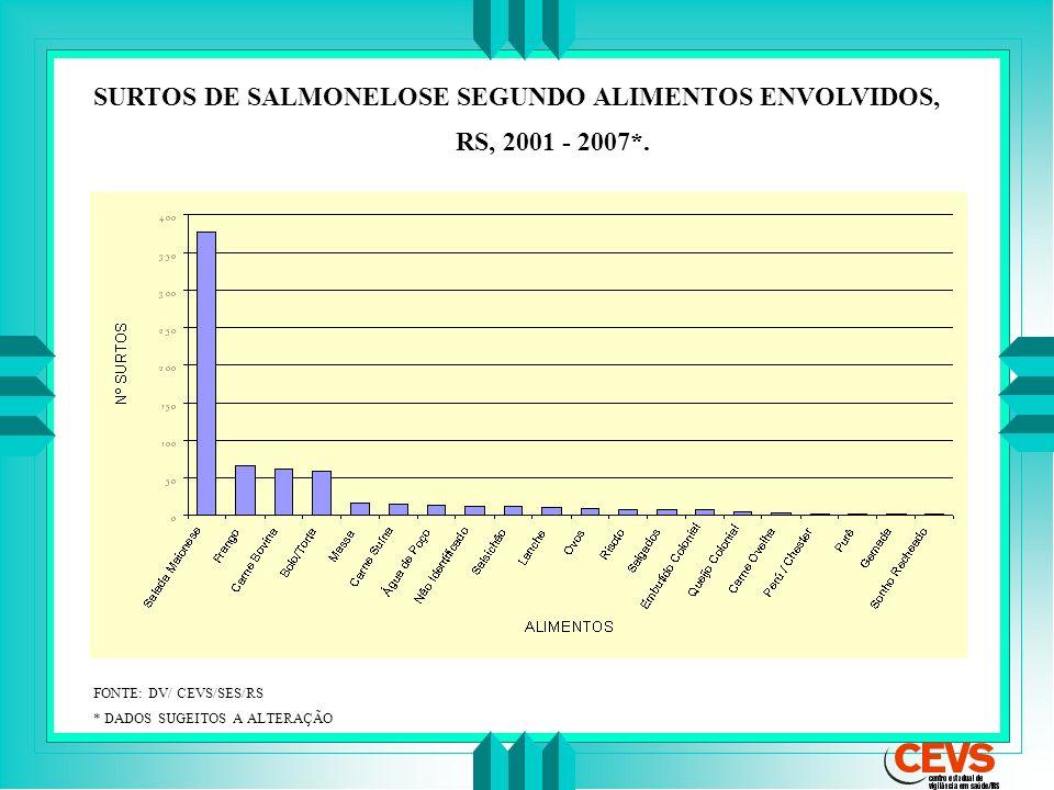 SURTOS DE SALMONELOSE SEGUNDO ALIMENTOS ENVOLVIDOS, RS, 2001 - 2007*. FONTE: DV/ CEVS/SES/RS * DADOS SUGEITOS A ALTERAÇÃO