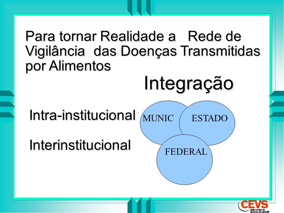 Para tornar Realidade a Rede de Vigilância das Doenças Transmitidas por Alimentos Integração Integração Intra-institucional Intra-institucional Interi
