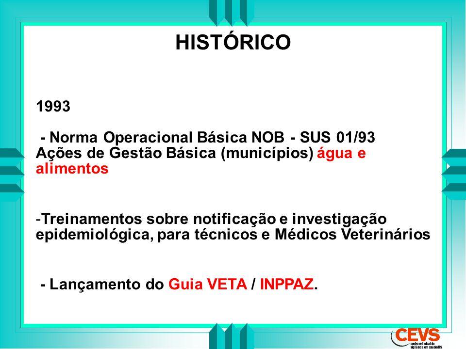 HISTÓRICO 1993 - Norma Operacional Básica NOB - SUS 01/93 Ações de Gestão Básica (municípios) água e alimentos -Treinamentos sobre notificação e inves
