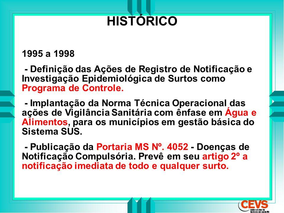 HISTÓRICO 1995 a 1998 - Definição das Ações de Registro de Notificação e Investigação Epidemiológica de Surtos como Programa de Controle. - Implantaçã