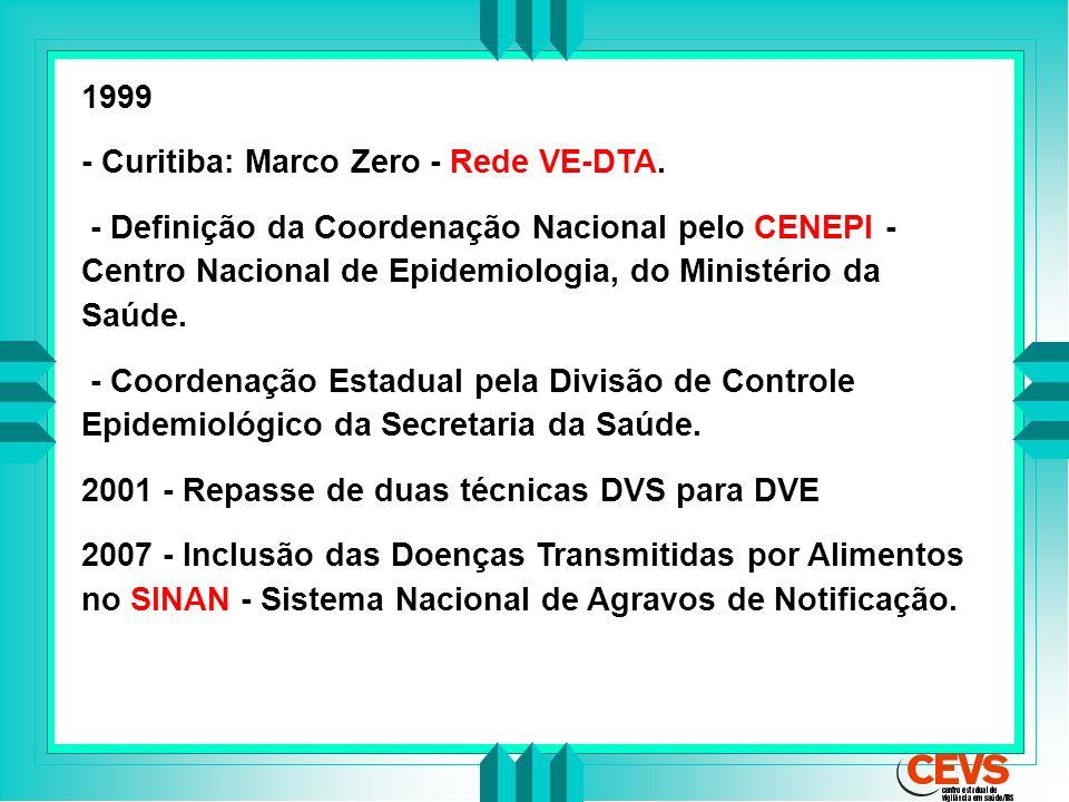 1999 - Curitiba: Marco Zero - Rede VE-DTA. - Definição da Coordenação Nacional pelo CENEPI - Centro Nacional de Epidemiologia, do Ministério da Saúde.