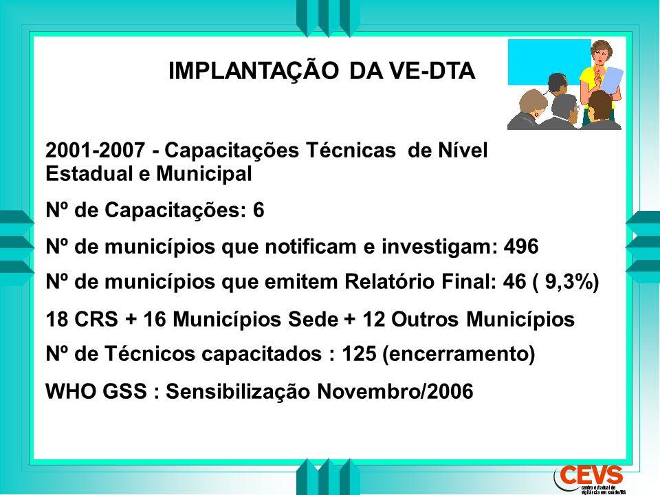 IMPLANTAÇÃO DA VE-DTA 2001-2007 - Capacitações Técnicas de Nível Estadual e Municipal Nº de Capacitações: 6 Nº de municípios que notificam e investiga