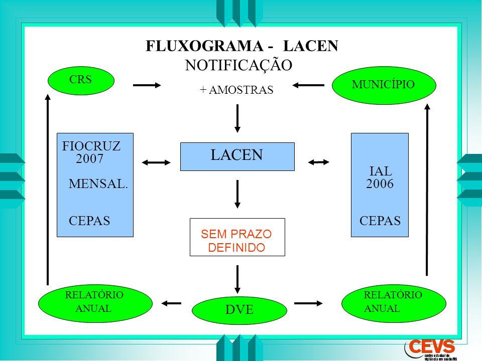 FLUXOGRAMA -- LACEN CRS MUNICÍPIO NOTIFICAÇÃO + AMOSTRAS LACEN IAL 2006 CEPAS FIOCRUZ 2007 MENSAL. CEPAS DVE RELATÓRIO ANUAL RELATÓRIO ANUAL SEM PRAZO