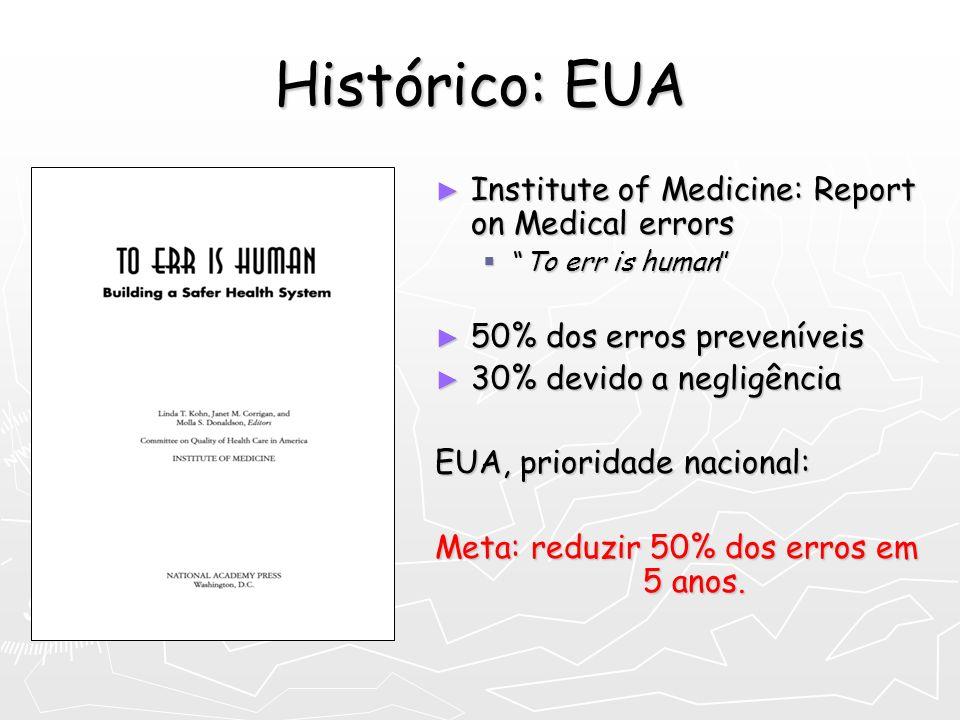 Histórico: EUA Institute of Medicine: Report on Medical errors To err is human 50% dos erros preveníveis 30% devido a negligência EUA, prioridade naci