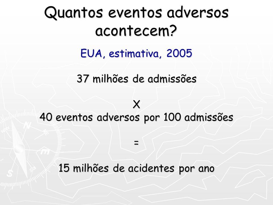 Quantos eventos adversos acontecem? EUA, estimativa, 2005 37 milhões de admissões X 40 eventos adversos por 100 admissões = 15 milhões de acidentes po