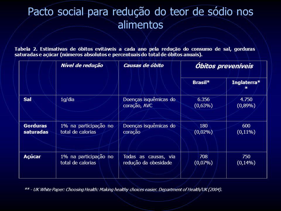 Pacto social para redução do teor de sódio nos alimentos Tabela 2.