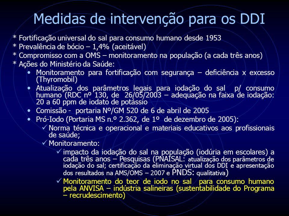 Medidas de intervenção para os DDI * Fortificação universal do sal para consumo humano desde 1953 * Prevalência de bócio – 1,4% (aceitável) * Compromisso com a OMS – monitoramento na população (a cada três anos) * Ações do Ministério da Saúde: Monitoramento para fortificação com segurança – deficiência x excesso (Thyromobil) Atualização dos parâmetros legais para iodação do sal p/ consumo humano (RDC nº 130, de 26/05/2003 – adequação na faixa de iodação: 20 a 60 ppm de iodato de potássio Comissão - portaria Nº/GM 520 de 6 de abril de 2005 Pró-Iodo (Portaria MS n.º 2.362, de 1º de dezembro de 2005): Norma técnica e operacional e materiais educativos aos profissionais de saúde; Monitoramento: impacto da iodação do sal na população (iodúria em escolares) a cada três anos – Pesquisas (PNAISAL: a tualização dos parâmetros de iodação do sal; certificação da eliminação virtual dos DDI e apresentação dos resultados na AMS/OMS – 2007 e PNDS: qualitativa ) Monitoramento do teor de iodo no sal para consumo humano pela ANVISA – indústria salineiras (sustentabilidade do Programa – recrudescimento)