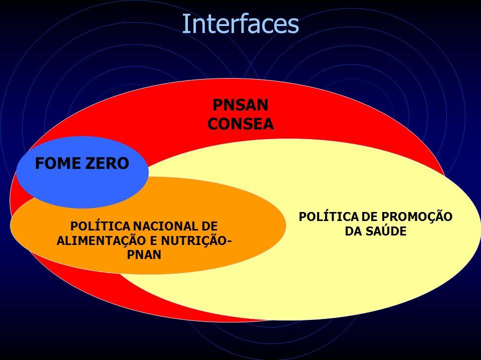 PNSAN CONSEA POLÍTICA DE PROMOÇÃO DA SAÚDE POLÍTICA NACIONAL DE ALIMENTAÇÃO E NUTRIÇÃO- PNAN Interfaces FOME ZERO