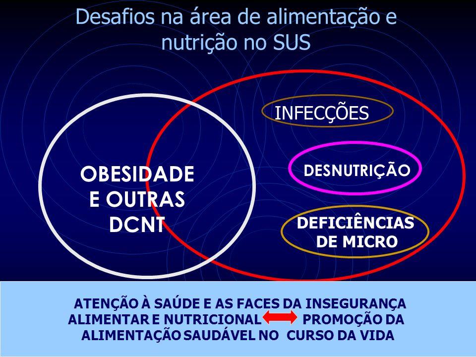 DESNUTRIÇÃO OBESIDADE E OUTRAS DCNT Desafios na área de alimentação e nutrição no SUS INFECÇÕES DEFICIÊNCIAS DE MICRO ATENÇÃO À SAÚDE E AS FACES DA INSEGURANÇA ALIMENTAR E NUTRICIONAL PROMOÇÃO DA ALIMENTAÇÃO SAUDÁVEL NO CURSO DA VIDA