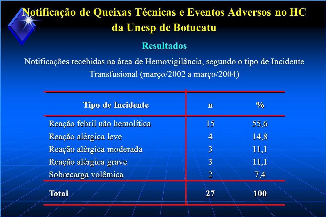 Notificações recebidas na área de Hemovigilância, segundo o tipo de Incidente Transfusional (março/2002 a março/2004) Resultados Notificação de Queixa