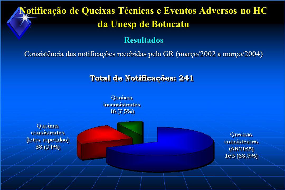 Notificação de Queixas Técnicas e Eventos Adversos no HC da Unesp de Botucatu Consistência das notificações recebidas pela GR (março/2002 a março/2004