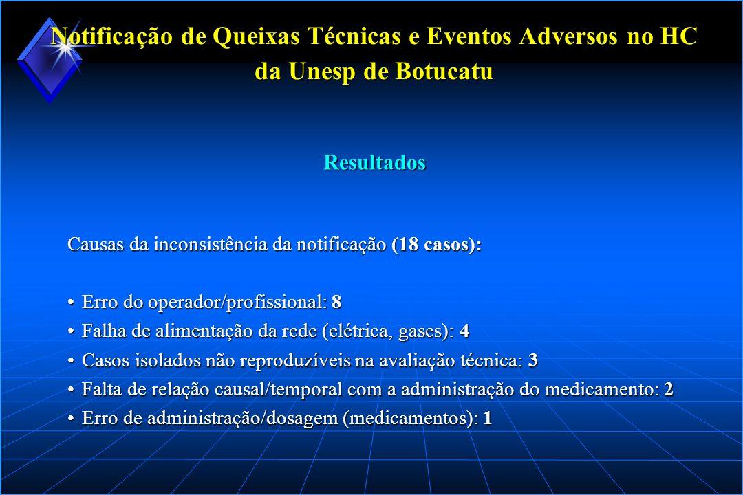 Notificação de Queixas Técnicas e Eventos Adversos no HC da Unesp de Botucatu Causas da inconsistência da notificação (18 casos): Erro do operador/pro