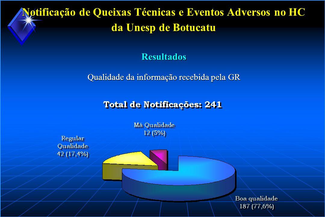 Notificação de Queixas Técnicas e Eventos Adversos no HC da Unesp de Botucatu Qualidade da informação recebida pela GR Resultados