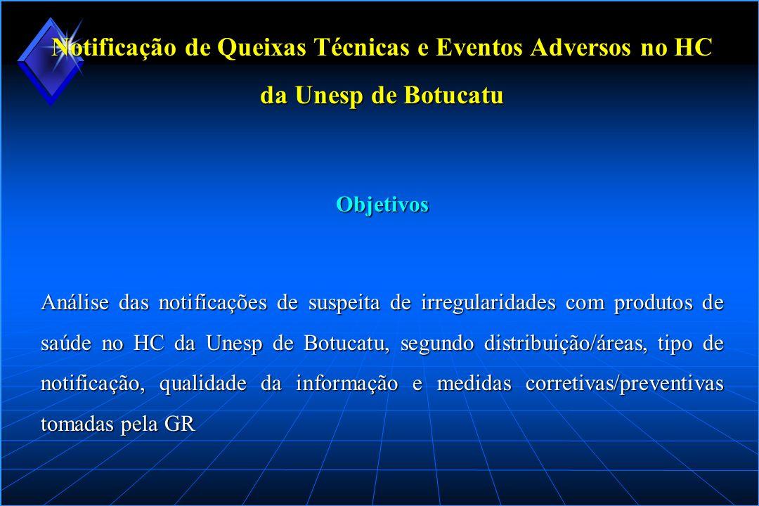 Notificação de Queixas Técnicas e Eventos Adversos no HC da Unesp de Botucatu Análise das notificações de suspeita de irregularidades com produtos de