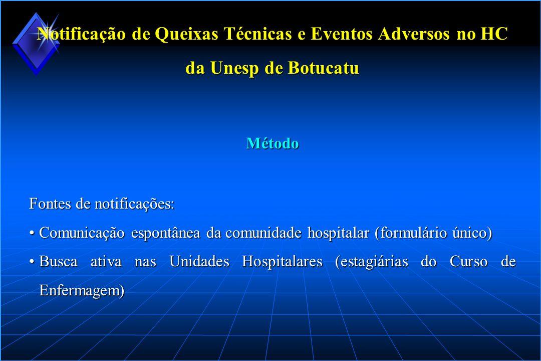 Notificação de Queixas Técnicas e Eventos Adversos no HC da Unesp de Botucatu Fluxo da notificação MÉDICOS, DOCENTES, RESIDENTES, ESTUDANTES, ENFERMEIROS, AUXILIARES DE ENFERMAGEM E CHEFES DE UNIDADES HOSPITALARES BUSCA ATIVA REALIZADA PELO PROJETO FONTES DE NOTIFICAÇÕES GERÊNCIA DE RISCO ENFERMEIRAS RESPONSÁVEIS POR ÁREAS TECNO-, FÁRMACO-, HEMO, SANEANTES AVERIGUAÇÃO PRELIMINAR ASSESSORIA TÉCNICA SUSPEITA INCONSISTENTE SUSPEITA CONSISTENTE ENGENHARIA CEMEQ HEMOCENTRO C.