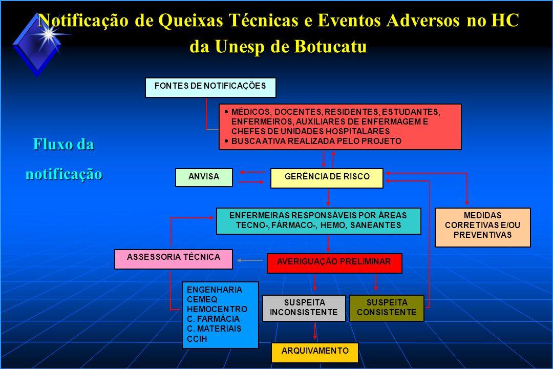 Notificação de Queixas Técnicas e Eventos Adversos no HC da Unesp de Botucatu Número total de notificações recebidas pela GR por área de Vigilância Sanitária (março/2002 a março/2004) Resultados