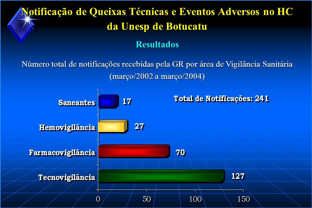 Notificação de Queixas Técnicas e Eventos Adversos no HC da Unesp de Botucatu Distribuição em percentual das notificações recebidas pela GR (março/2002 a março/2004 Resultados
