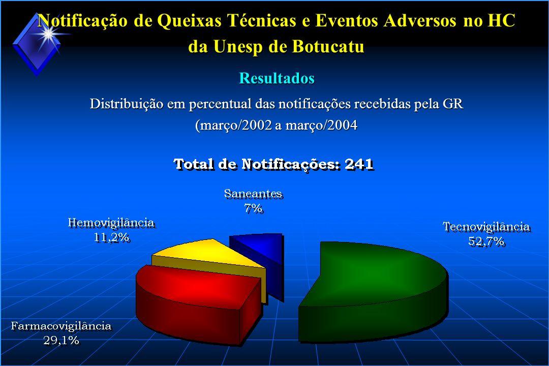 Notificação de Queixas Técnicas e Eventos Adversos no HC da Unesp de Botucatu Distribuição em percentual das notificações recebidas pela GR (março/200