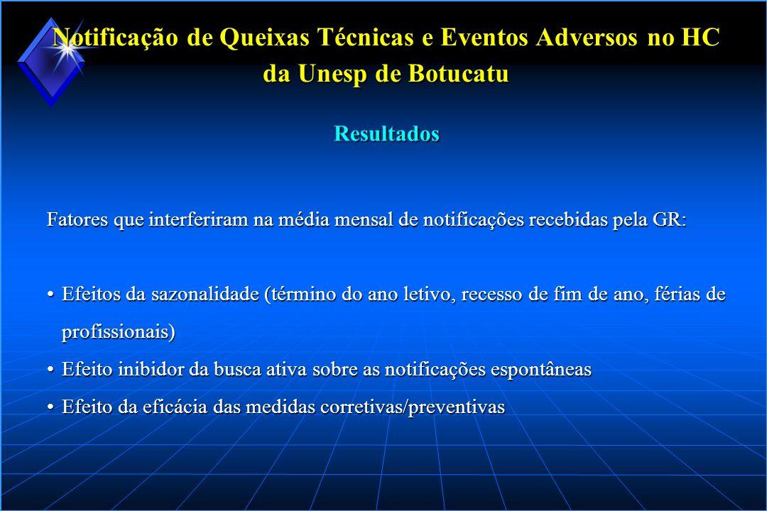 Notificação de Queixas Técnicas e Eventos Adversos no HC da Unesp de Botucatu Notificações recebidas na área de Tecnovigilância, segundo o produto de saúde envolvido (março/2002 a março/2004) Resultados