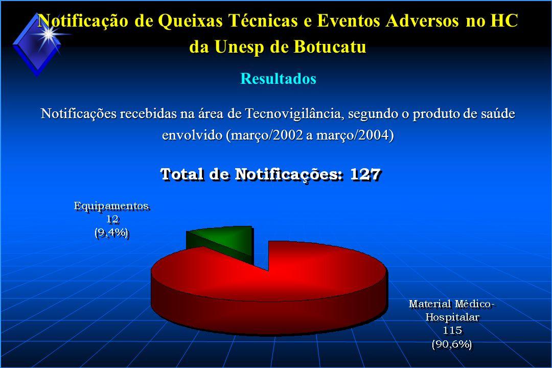 Notificação de Queixas Técnicas e Eventos Adversos no HC da Unesp de Botucatu Notificações recebidas na área de Tecnovigilância, segundo o produto de