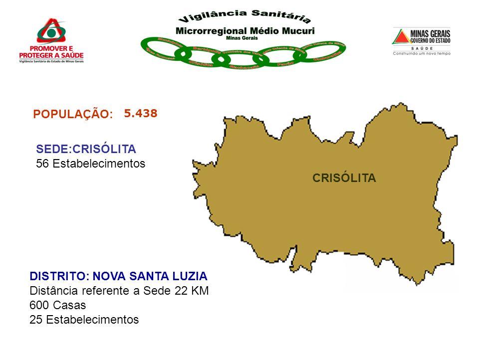 POPULAÇÃO: 5.438 CRISÓLITA DISTRITO: NOVA SANTA LUZIA Distância referente a Sede 22 KM 600 Casas 25 Estabelecimentos SEDE:CRISÓLITA 56 Estabelecimento
