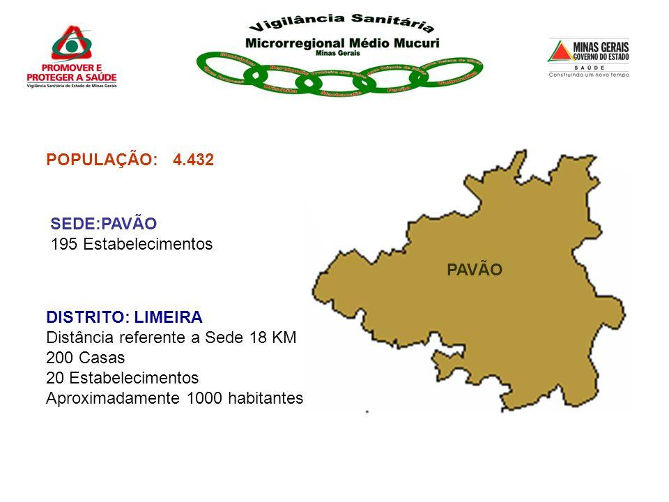 POPULAÇÃO:4.432 PAVÃO DISTRITO: LIMEIRA Distância referente a Sede 18 KM 200 Casas 20 Estabelecimentos Aproximadamente 1000 habitantes SEDE:PAVÃO 195