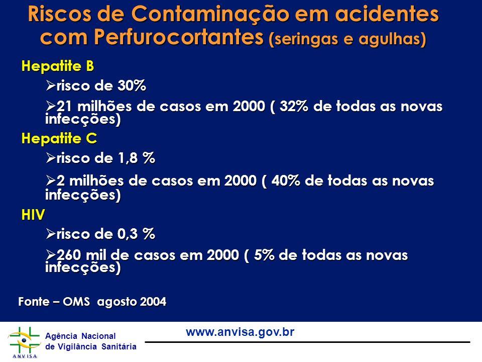 Agência Nacional de Vigilância Sanitária www.anvisa.gov.br RDC ANVISA 306 Efluentes de Processadores de Imagem (Reveladores e Fixadores).Efluentes de Processadores de Imagem (Reveladores e Fixadores).