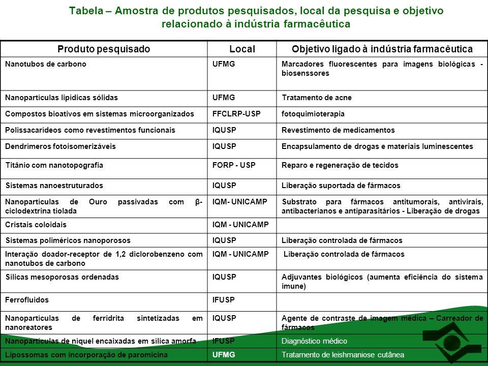 Tabela – Amostra de produtos pesquisados, local da pesquisa e objetivo relacionado à indústria farmacêutica Produto pesquisadoLocalObjetivo ligado à i