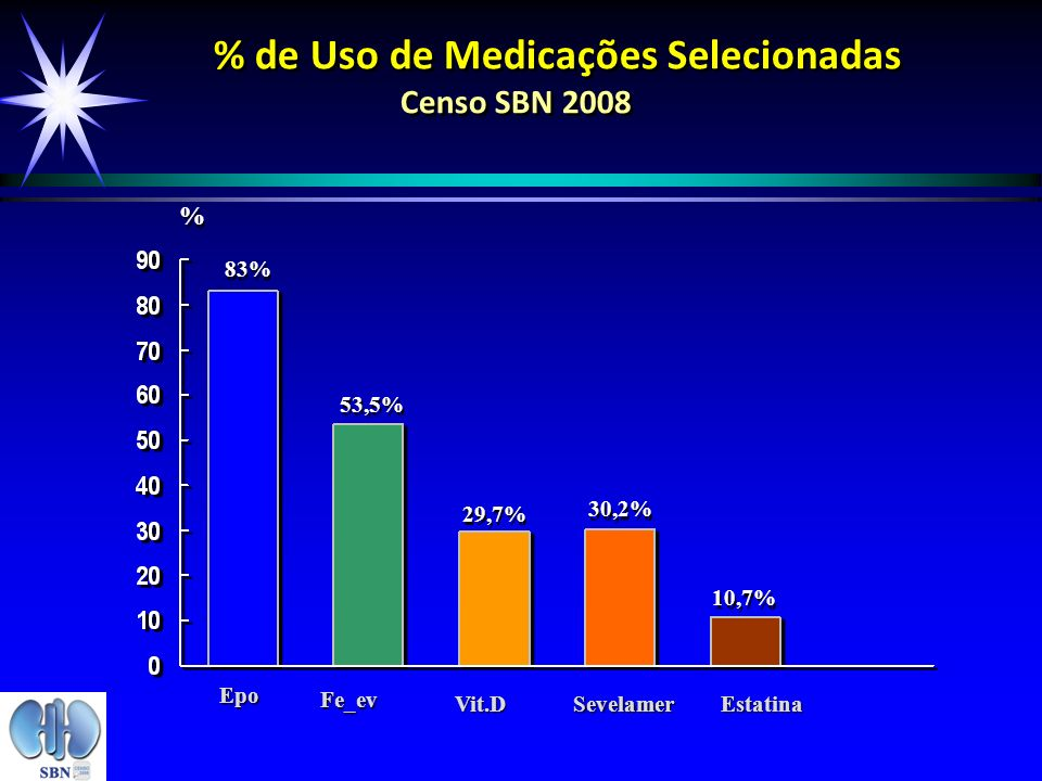% de Uso de Medicações Selecionadas Censo SBN 2008 83% 53,5% 29,7% % % Epo Fe_ev Vit.DSevelamerEstatina 30,2% 10,7%
