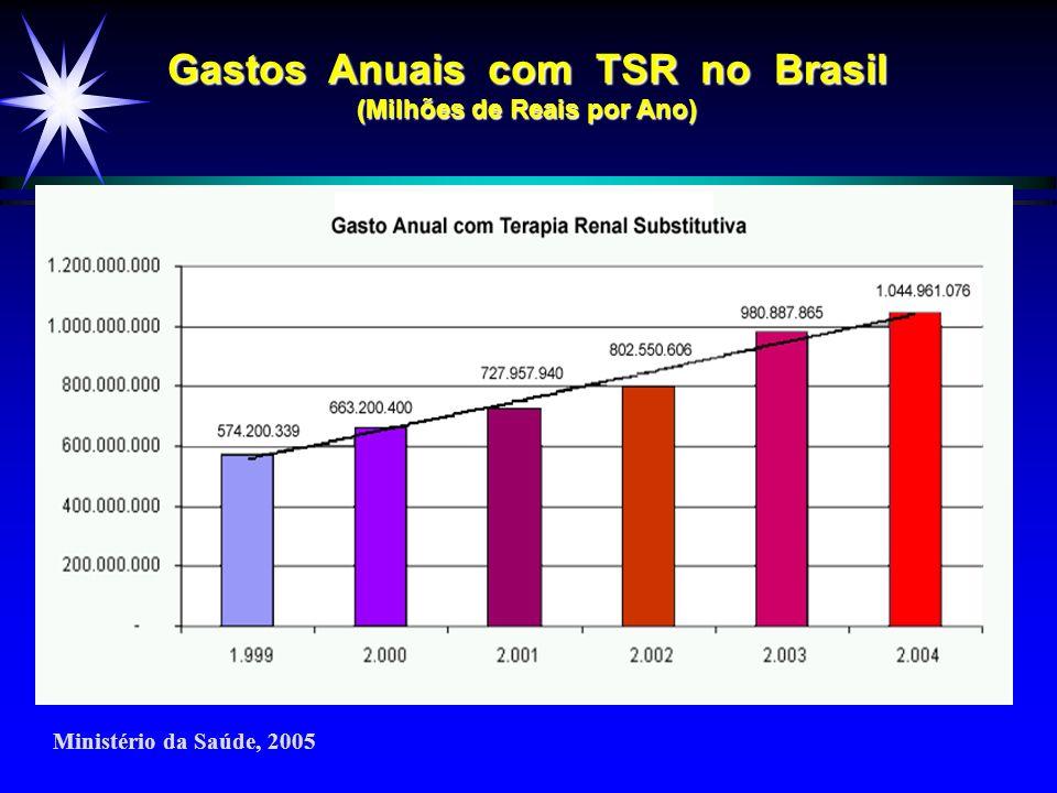 Gastos Anuais com TSR no Brasil (Milhões de Reais por Ano) Ministério da Saúde, 2005