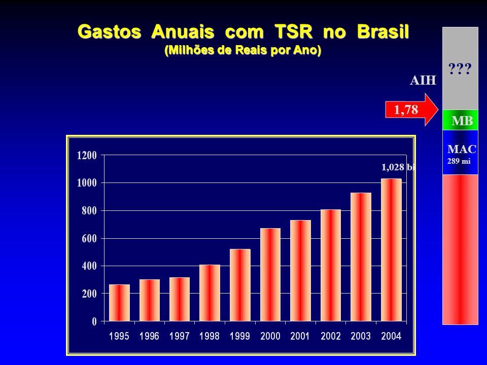 Gastos Anuais com TSR no Brasil (Milhões de Reais por Ano) ??? MAC 289 mi MB AIH 1,028 bi 1,78