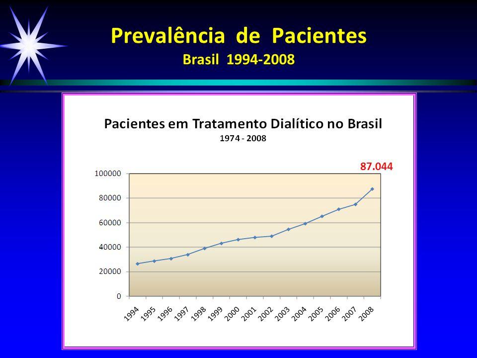 Prevalência de Pacientes Brasil 1994-2008 87.044