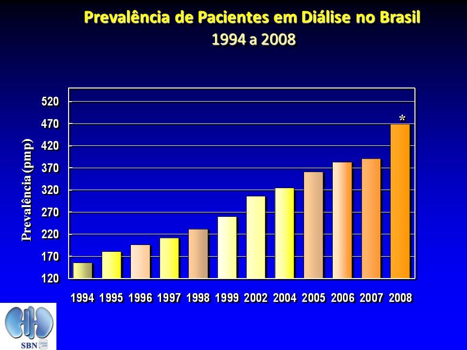 Prevalência de Pacientes em Diálise no Brasil 1994 a 2008 Prevalência (pmp) **
