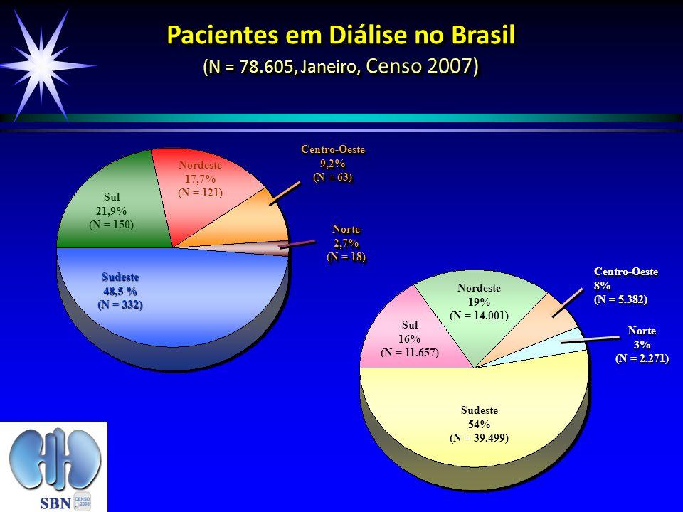 Sudeste 48,5 % (N = 332) Norte2,7% (N = 18) Norte2,7% Sul 21,9% (N = 150) Nordeste 17,7% (N = 121) Centro-Oeste9,2% (N = 63) Centro-Oeste9,2% Sul 16%