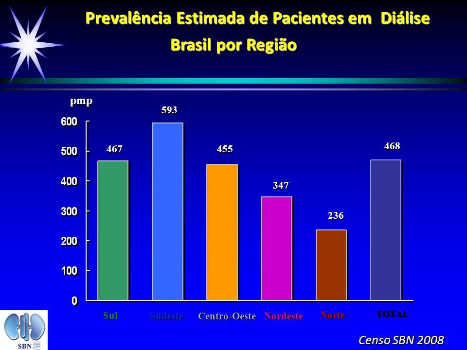 467 pmp 593 455 347 236 468 Prevalência Estimada de Pacientes em Diálise Prevalência Estimada de Pacientes em Diálise Brasil por Região Prevalência Es