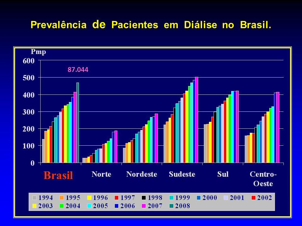 Prevalência de Pacientes em Diálise no Brasil. Pmp Brasil 87.044